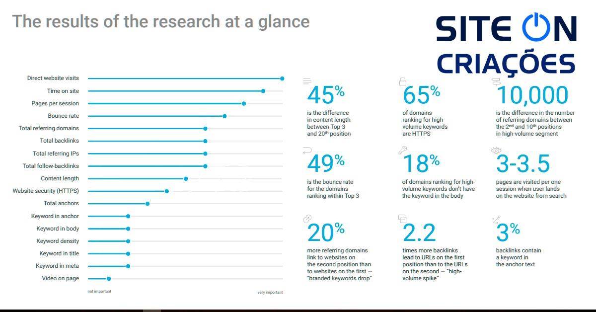 Fator de classificação mais influente no SEO